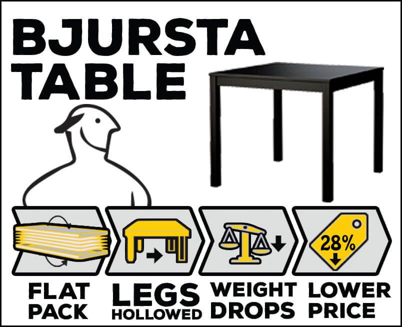 Flat-pack-Bjursta-table-improvement-by-FantasticFurnitureAssembly